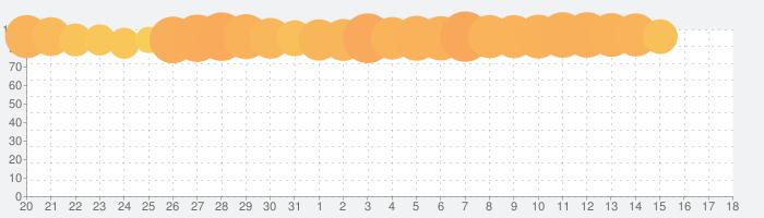 エンパイアズ&パズルズ Empires & Puzzles マッチ3パズルRPGゲームの話題指数グラフ(4月18日(日))