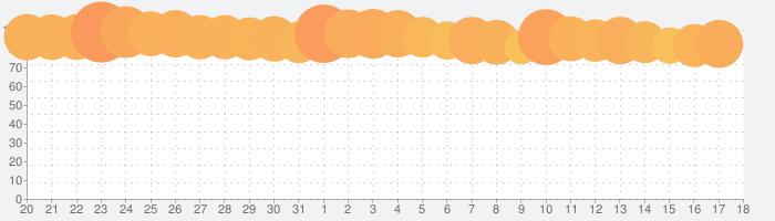 LINE:ディズニー ツムツムの話題指数グラフ(4月18日(日))