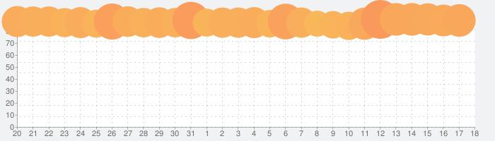 ドラゴンクエストウォークの話題指数グラフ(9月18日(土))