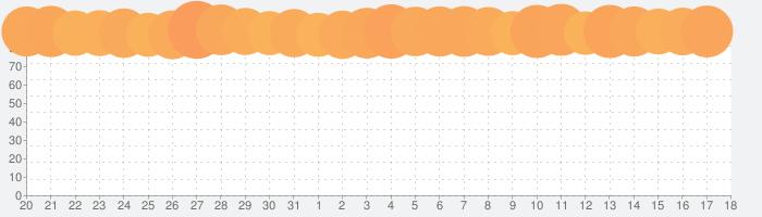 Pokémon GOの話題指数グラフ(4月18日(日))