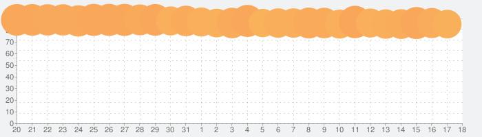 セブン‐イレブンアプリの話題指数グラフ(4月18日(日))
