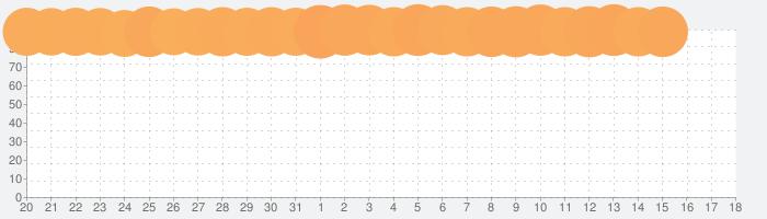 TikTokの話題指数グラフ(4月18日(日))