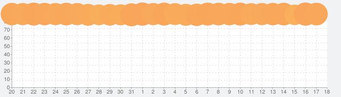 Google Chrome - ウェブブラウザの話題指数グラフ(4月18日(日))