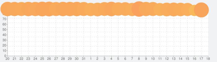 Plague Inc. -伝染病株式会社-の話題指数グラフ(9月18日(土))