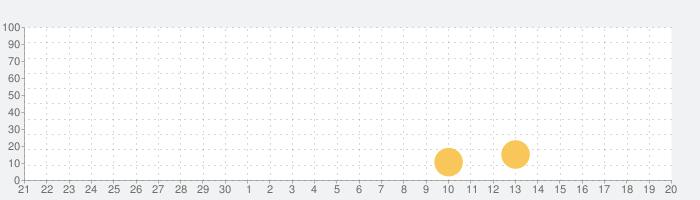 星城Onlineの話題指数グラフ(10月20日(水))