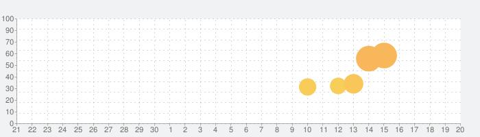 マジカミの話題指数グラフ(10月20日(火))