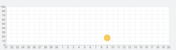 自然の風景の壁紙HDの話題指数グラフ(10月20日(水))