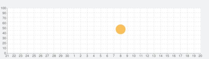 De Morgen - Nieuwsの話題指数グラフ(10月20日(水))