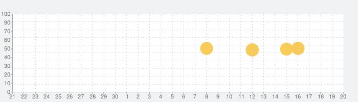 Airline Flight Status Trackerの話題指数グラフ(10月20日(水))