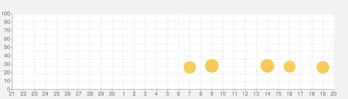 発見!ともだちはくまの話題指数グラフ(10月20日(水))