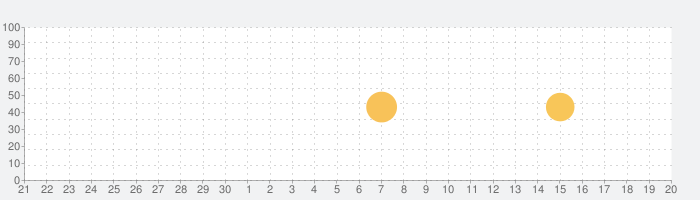 ペイントボールアリーナシューター:ペイントボールゲームの話題指数グラフ(10月20日(水))