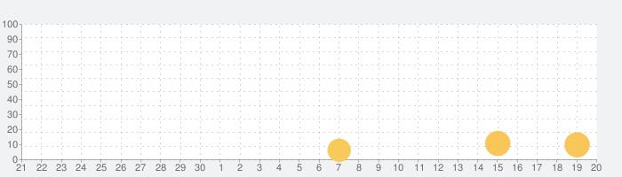 ディスレクシア音読指導アプリ・単語版 チャレンジャーの話題指数グラフ(10月20日(水))