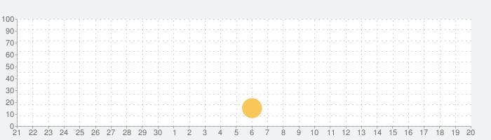 研究社 日本語コロケーション辞典の話題指数グラフ(10月20日(水))
