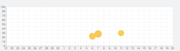 Home Restorationの話題指数グラフ(10月20日(火))