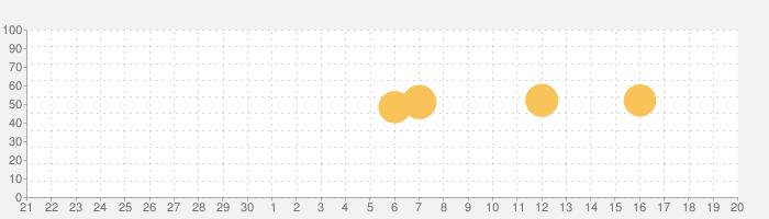 Tastemadeの話題指数グラフ(10月20日(水))