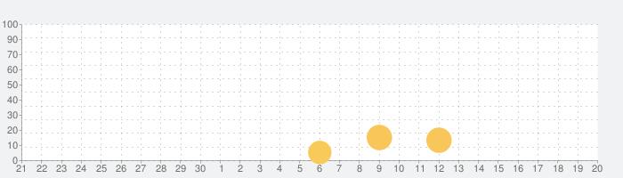 毎日が給料日DX!1000連ガチャの話題指数グラフ(10月20日(水))