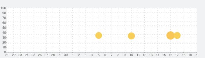 丸太投げゲームの話題指数グラフ(10月20日(火))