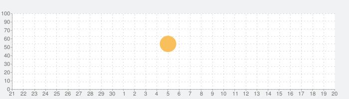 Vtubers - バーチャルYouTuberまとめの話題指数グラフ(10月20日(水))