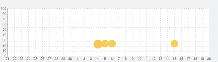 ルーシィ ~彼女が望んでいたもの~の話題指数グラフ(10月20日(火))