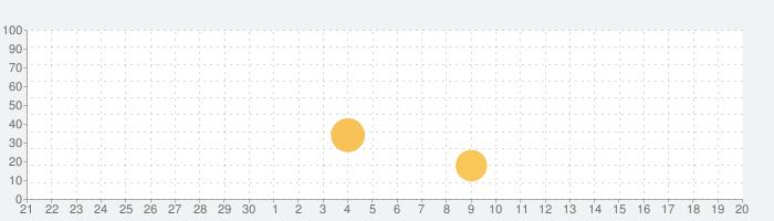 快帆加速器 - 海外华人穿梭回国の話題指数グラフ(10月20日(火))