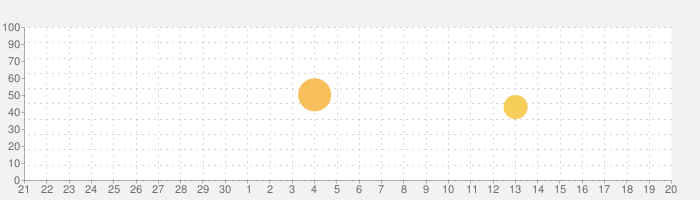 LexicEN 英英辞書、オフライン対応!の話題指数グラフ(10月20日(水))