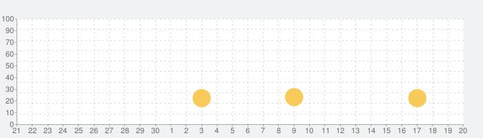 ハムスターランド - Hamster Houseの話題指数グラフ(10月20日(火))