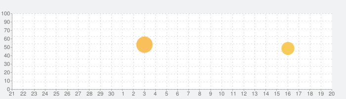 聖書 新改訳 第3版の話題指数グラフ(10月20日(水))