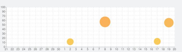 小学館 独和大辞典(第2版)の話題指数グラフ(10月20日(水))