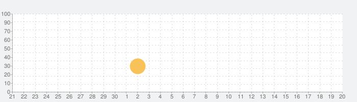 金田一少年の事件簿 公式アプリの話題指数グラフ(10月20日(水))