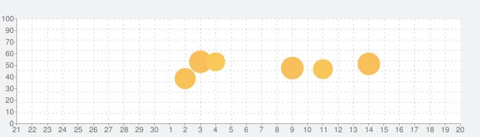 家電批評の話題指数グラフ(10月20日(水))