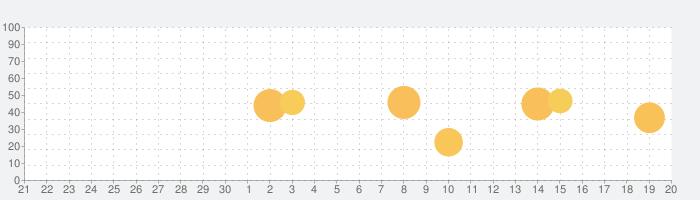 ベル打ちキーボード ポケベル風入力キーボード 日本語変換の話題指数グラフ(10月20日(火))