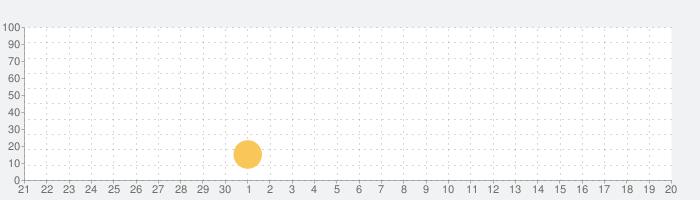 月齢カレンダー プロ - 月相スケジュールの話題指数グラフ(10月20日(火))