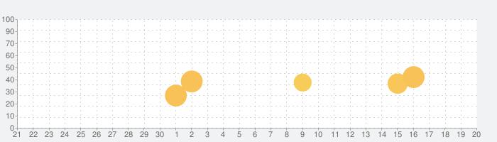カラオケBanBan公式アプリの話題指数グラフ(10月20日(水))