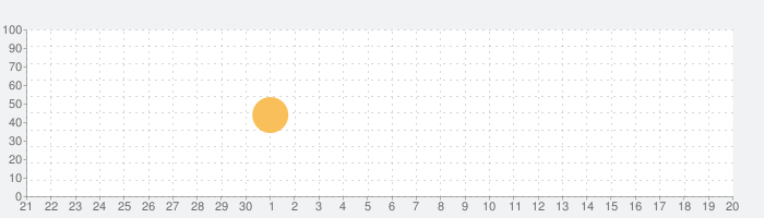 iA Writerの話題指数グラフ(10月20日(水))