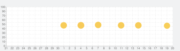 Phonto 写真文字入れの話題指数グラフ(10月20日(水))
