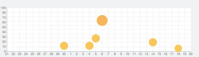 Tap Titans 2: ヒーローズ モンスタークエストの話題指数グラフ(10月20日(火))