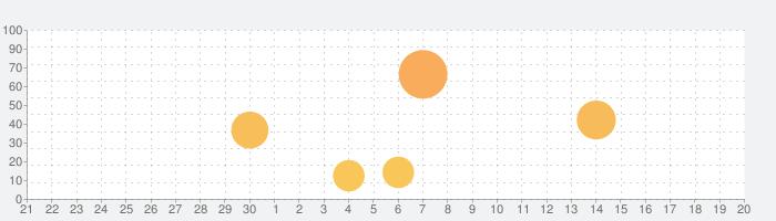【アリブレ】SAO アリシゼーション・ブレイディングの話題指数グラフ(10月20日(水))