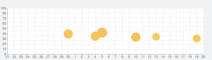 楽天ウェブ検索の話題指数グラフ(10月20日(水))