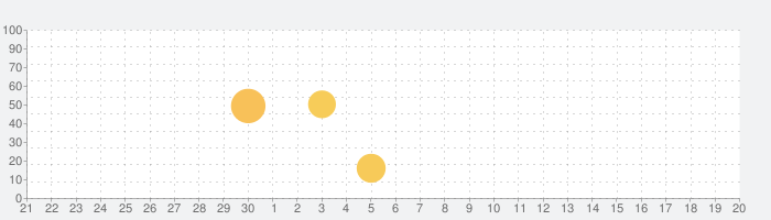 SKE48 AIドルデイズ!【ファン活応援アプリ】の話題指数グラフ(10月20日(火))