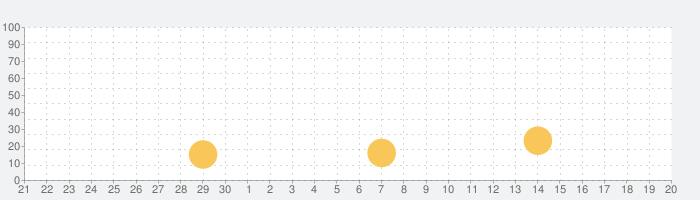 イスラム教徒 と コーラン プロ - 礼拝時間 と アザーンの話題指数グラフ(10月20日(水))