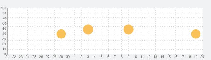 マグスター-マガジンストアの話題指数グラフ(10月20日(水))