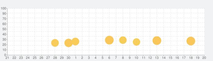 Puzzle Shapes - 幼児教育パズルの話題指数グラフ(10月20日(水))