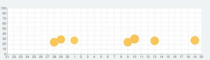 NAVITIME(乗換と地図の総合ナビ)の話題指数グラフ(10月20日(火))