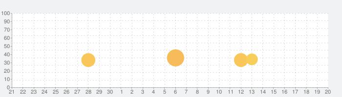 ダンガンロンパ 希望の学園と絶望の高校生 Anniversary Editionの話題指数グラフ(10月20日(水))