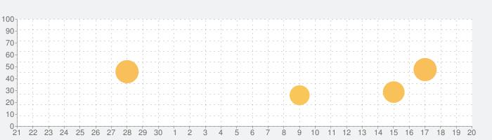 The Australianの話題指数グラフ(10月20日(水))