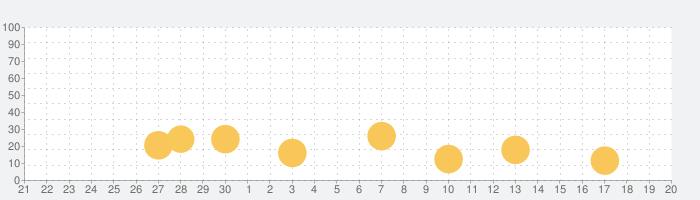 Biniの子供向けのゲームアプリ、英語を学習しましょう!の話題指数グラフ(10月20日(水))