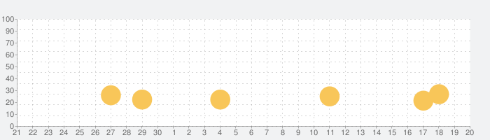 ToDoリスト 1画面チェックリストのタスク管理の話題指数グラフ(10月20日(水))