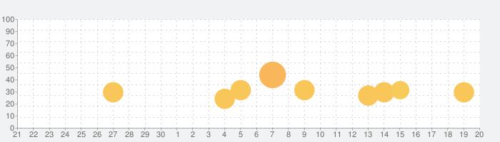見失い島の話題指数グラフ(10月20日(水))