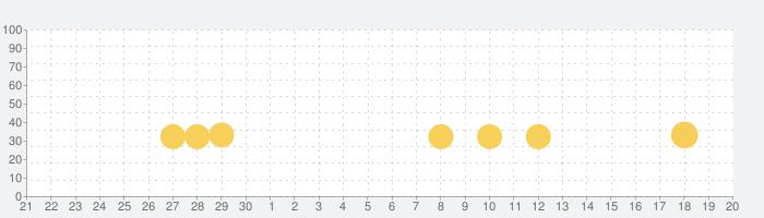 [グリパチ]P大工の源さん超韋駄天の話題指数グラフ(10月20日(水))