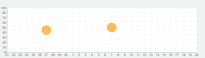 Handy英辞郎の話題指数グラフ(10月20日(水))
